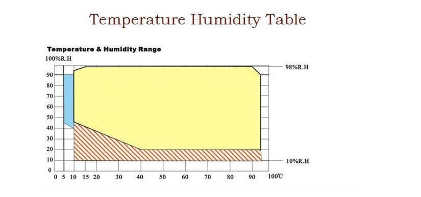 temperature humidity range